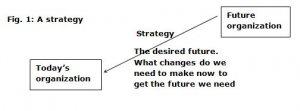 Future organisation
