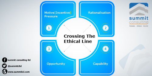 Crossing the Ethical Boundary 3:Insights from a fraud investigator.